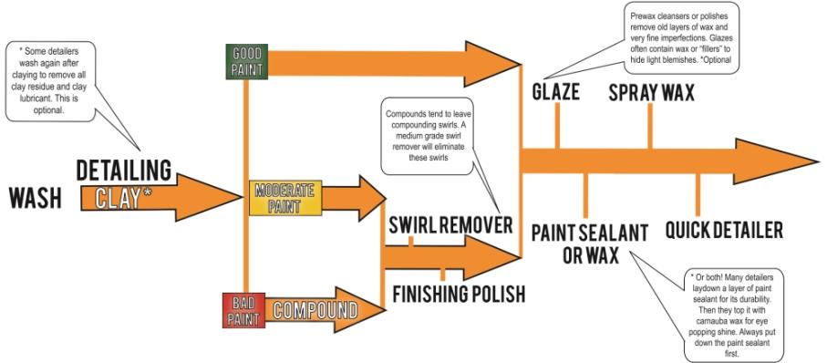 Detailing Stappenplan
